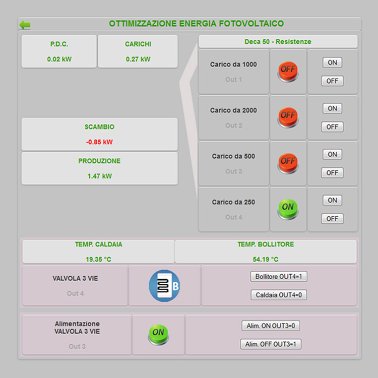 controllo energia prodotta